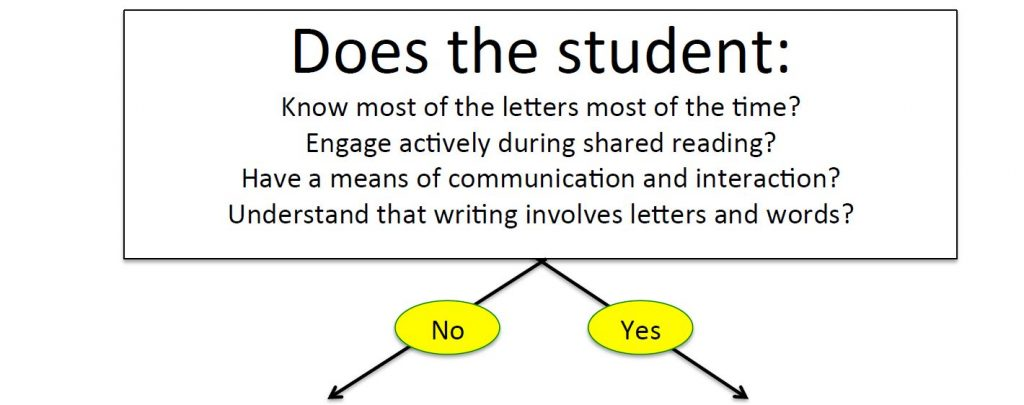 does the student